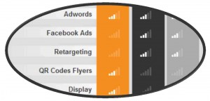 it is common to identify display campaigns ahead of the purchase decision