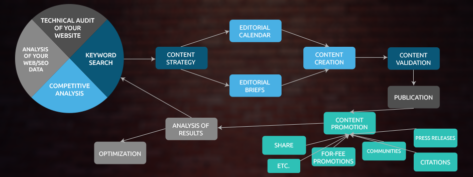 "BRAND digital consulting: process of our methodology ""SEO and brand content"""