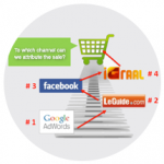 Digital marketing mix optimization