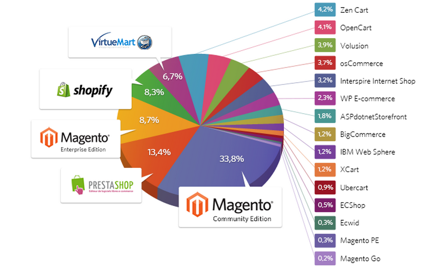 Magento confirmed its leadership with 34% of ecommerce platforms installed
