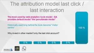 The attribution model last click / last interaction