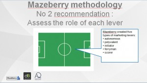 No 2 recommendation: assess the role of each lever
