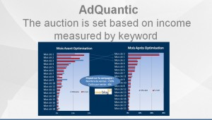 The auction is set based on income measured by keyword