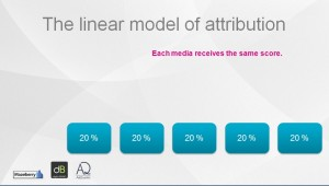 The linear model of attribution