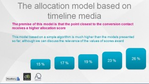 The allocation model based on timeline media
