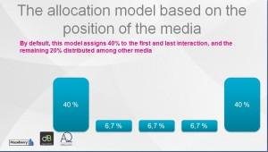 The allocation model based on the position of the media