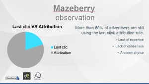 More than 80% of advertisers are still using the last click attribution rule